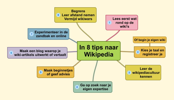 In 8 tips naar wikipedia
